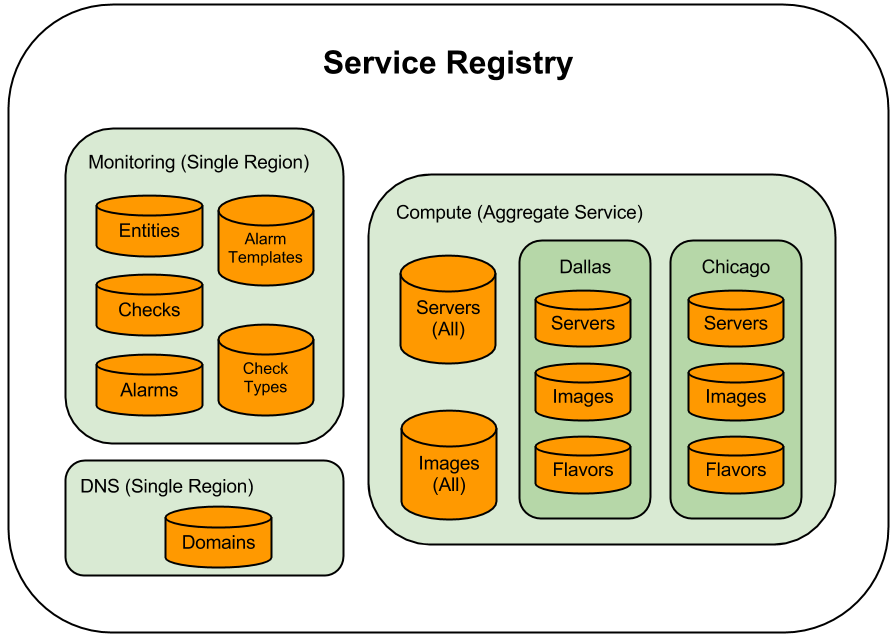 Large scale client side data loading for Service registry